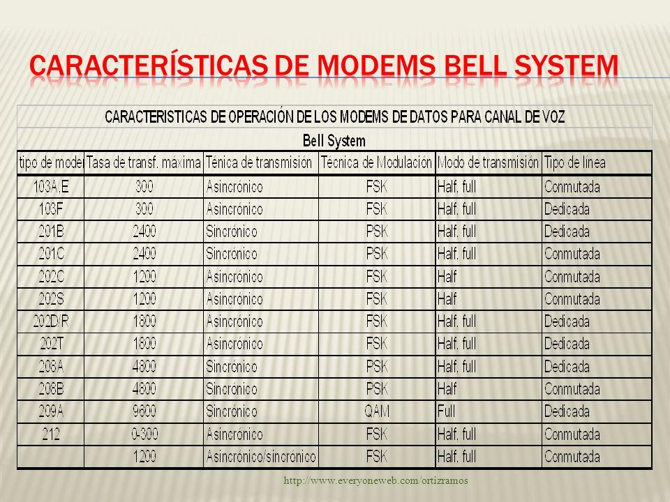 Características de MODEMS Bell system