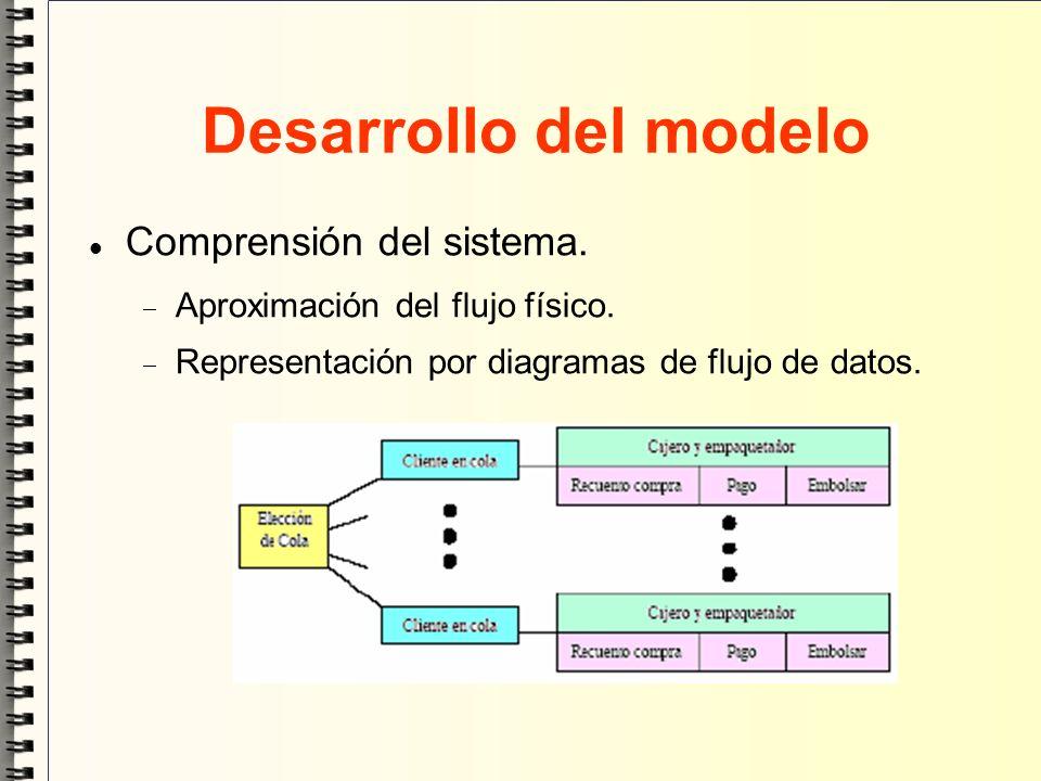 Desarrollo del modelo Comprensión del sistema.