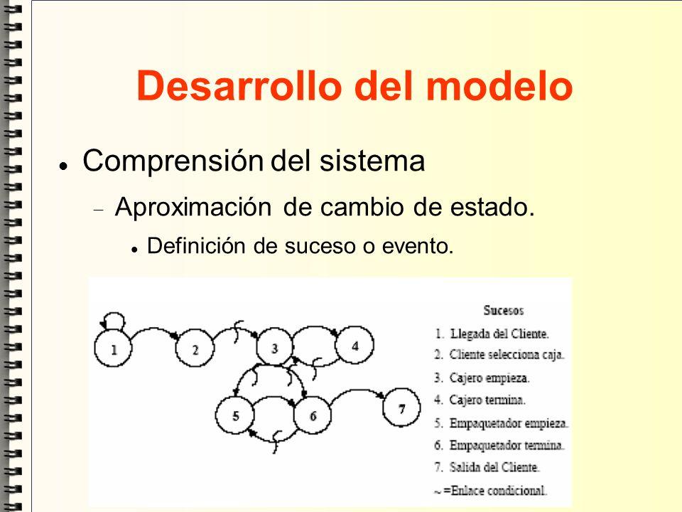 Desarrollo del modelo Comprensión del sistema