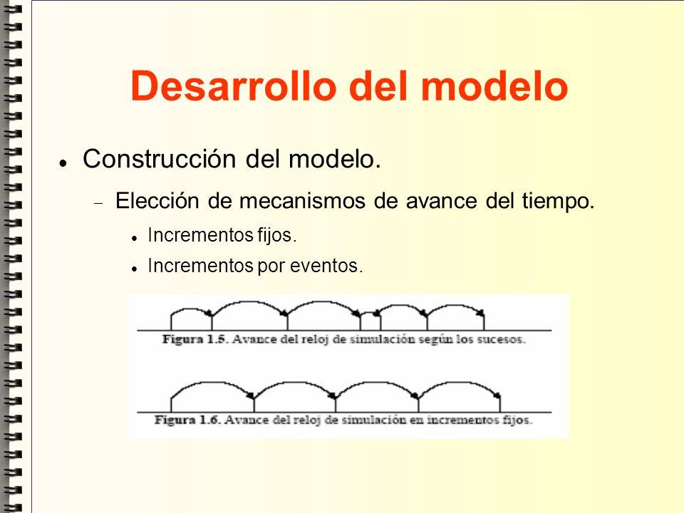 Desarrollo del modelo Construcción del modelo.