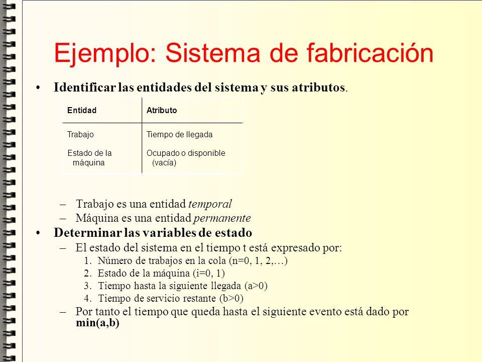 Ejemplo: Sistema de fabricación