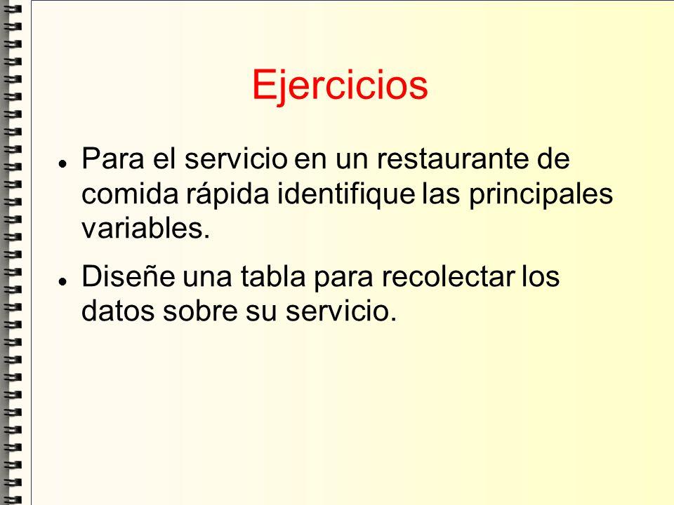 Ejercicios Para el servicio en un restaurante de comida rápida identifique las principales variables.
