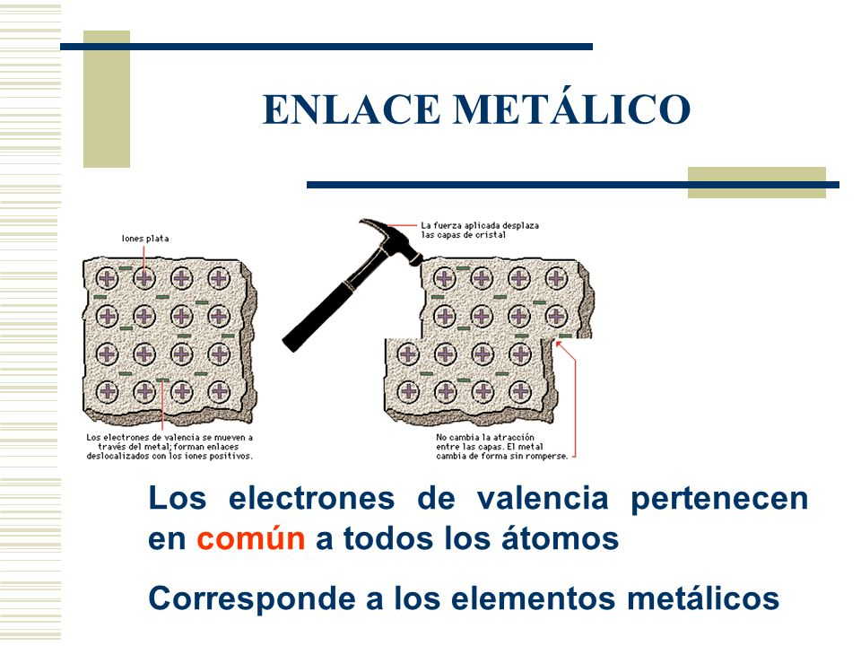 ENLACE METÁLICO Los electrones de valencia pertenecen en común a todos los átomos.
