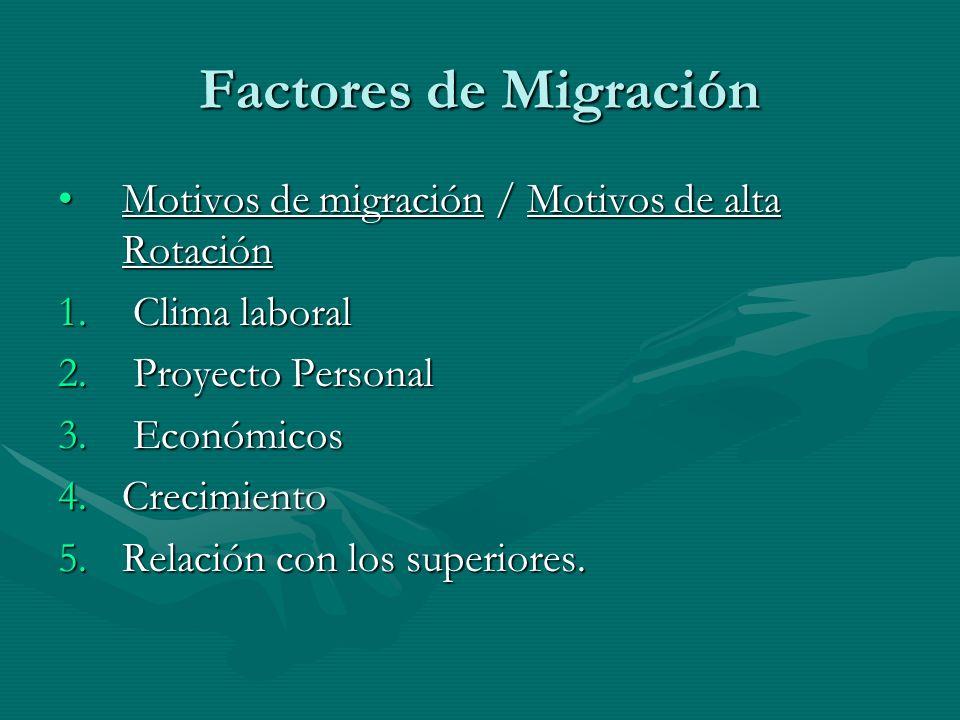 Factores de Migración Motivos de migración / Motivos de alta Rotación