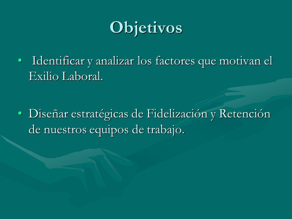 Objetivos Identificar y analizar los factores que motivan el Exilio Laboral.