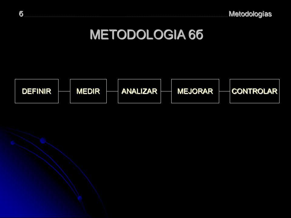 б Metodologías METODOLOGIA 6б DEFINIR MEDIR ANALIZAR MEJORAR CONTROLAR