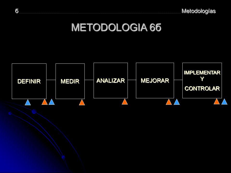 METODOLOGIA 6б б Metodologías DEFINIR MEDIR ANALIZAR MEJORAR CONTROLAR