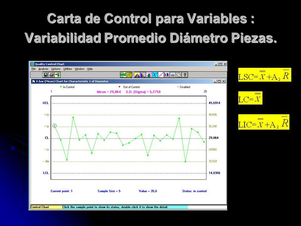 Carta de Control para Variables : Variabilidad Promedio Diámetro Piezas.