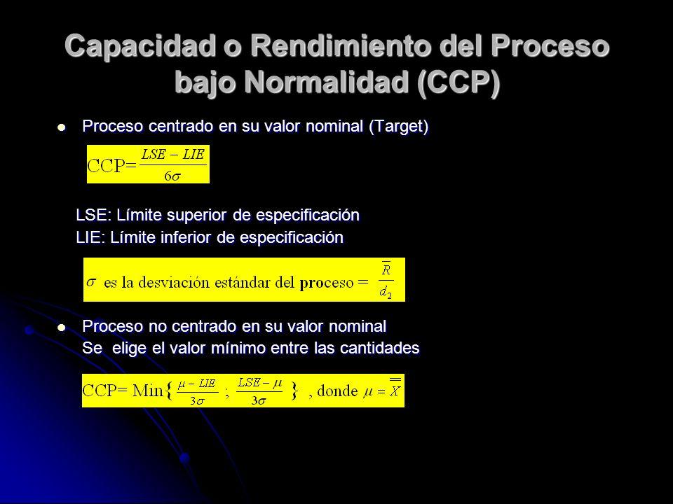 Capacidad o Rendimiento del Proceso bajo Normalidad (CCP)