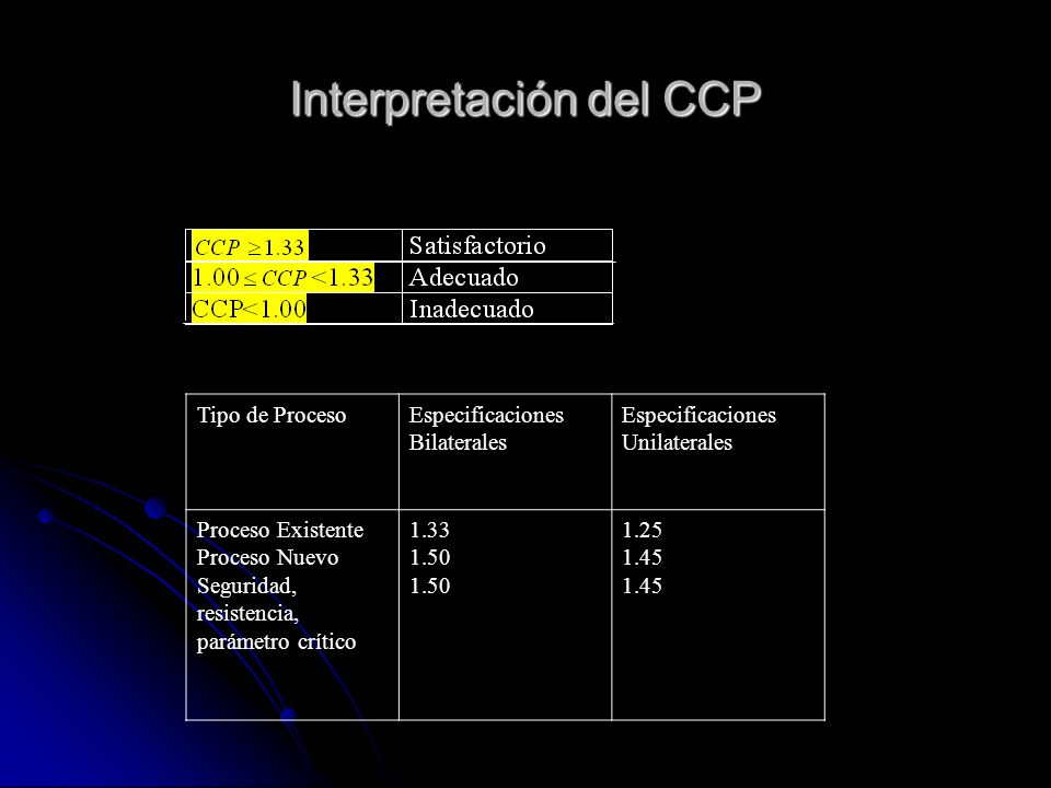 Interpretación del CCP