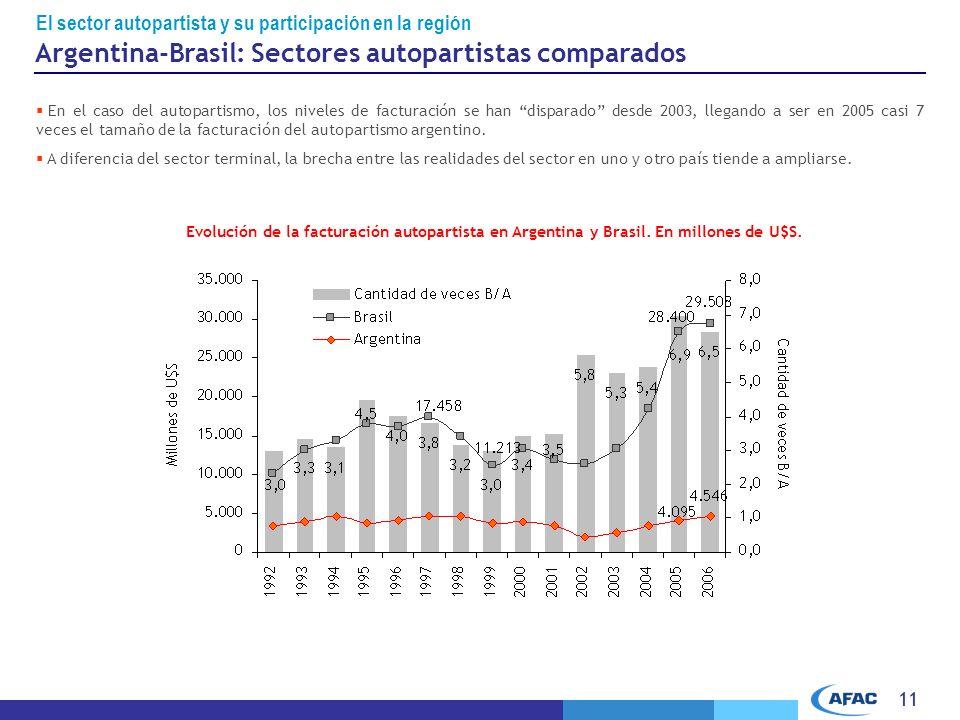 Argentina-Brasil: Sectores autopartistas comparados