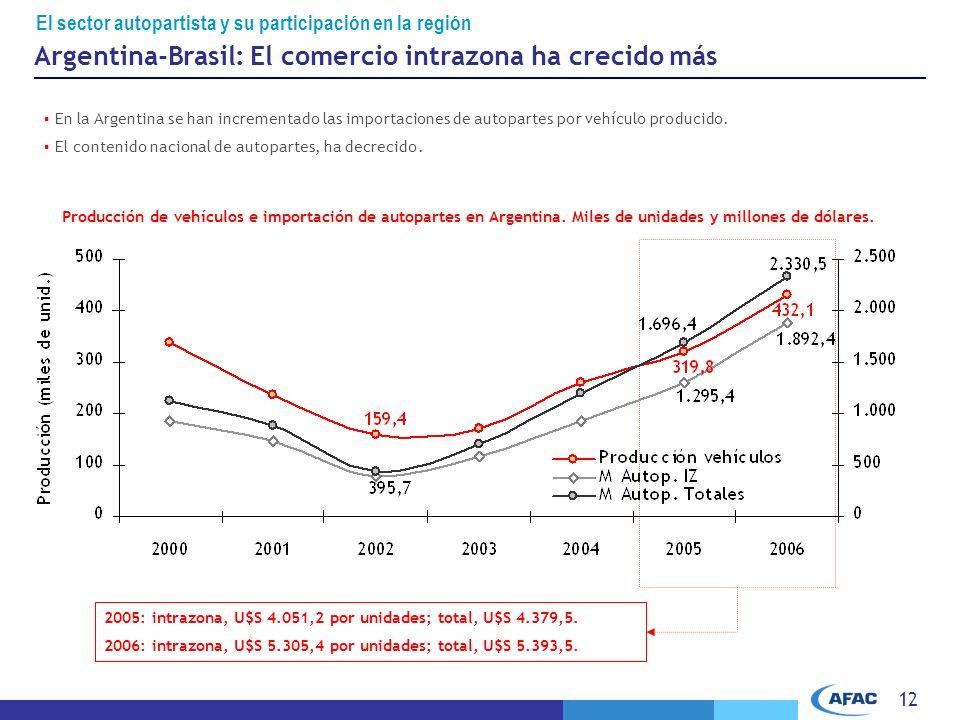 Argentina-Brasil: El comercio intrazona ha crecido más