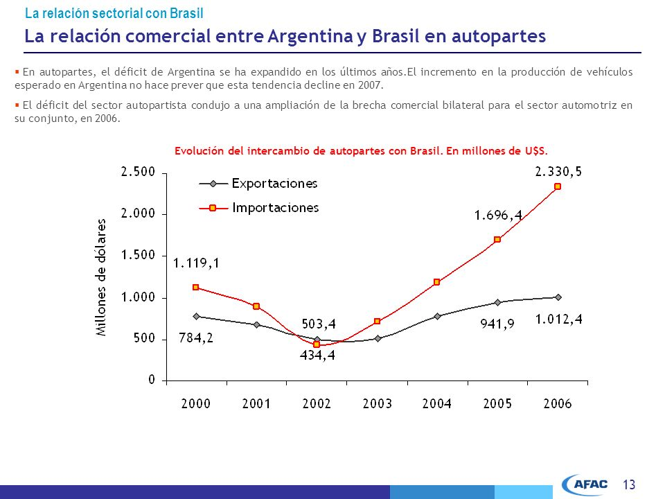 La relación comercial entre Argentina y Brasil en autopartes