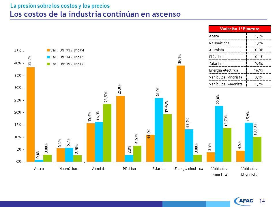 Los costos de la industria continúan en ascenso