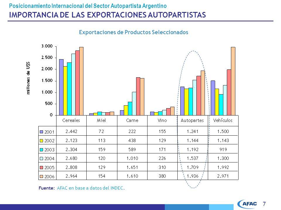 Exportaciones de Productos Seleccionados