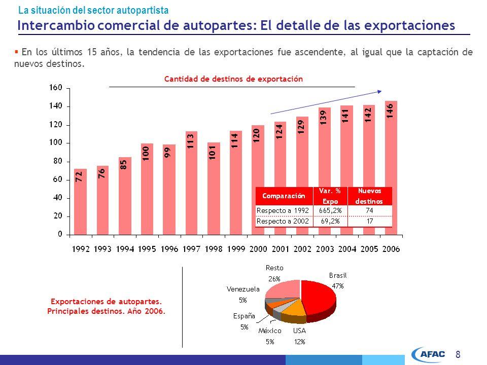 Intercambio comercial de autopartes: El detalle de las exportaciones