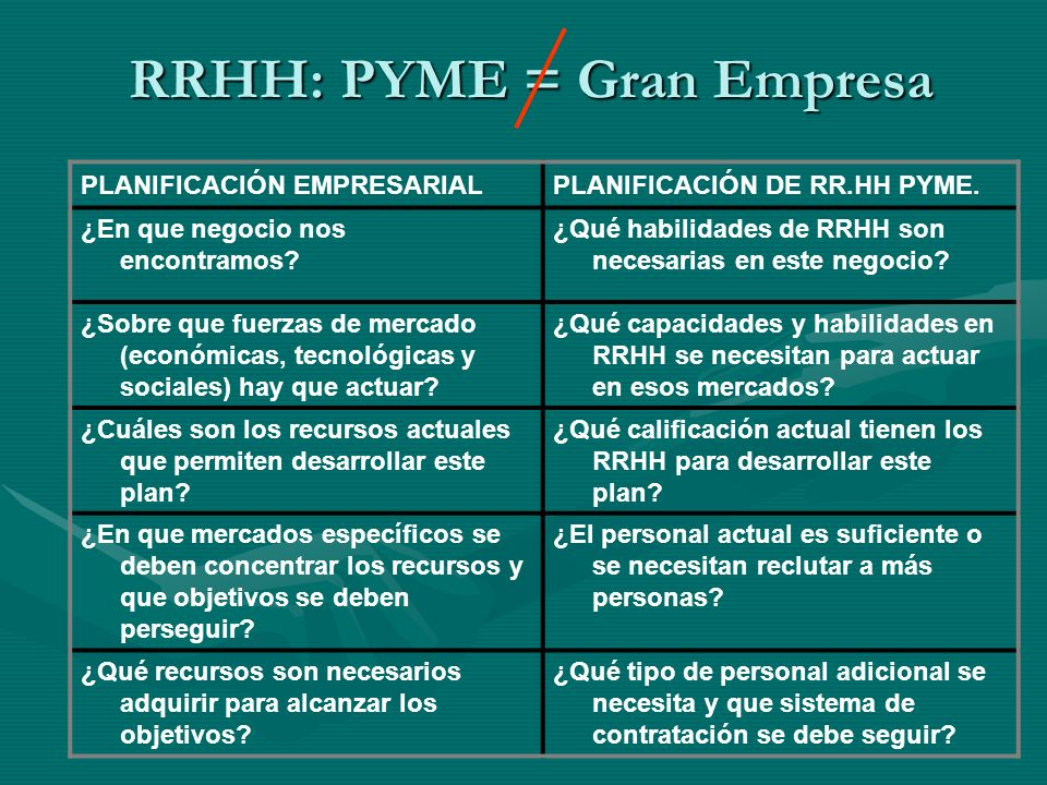 RRHH: PYME = Gran Empresa
