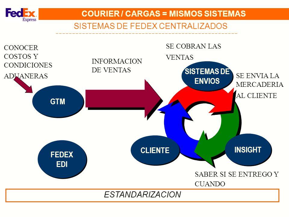 COURIER / CARGAS = MISMOS SISTEMAS