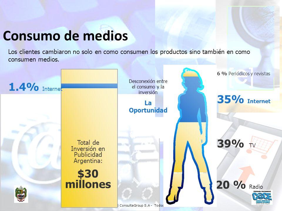 Consumo de medios 1.4% Internet 35% Internet 39% TV $30 millones