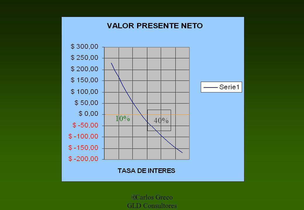 40% 10% Carlos Greco GLD Consultores