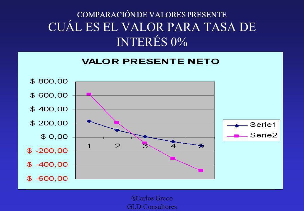 COMPARACIÓN DE VALORES PRESENTE CUÁL ES EL VALOR PARA TASA DE INTERÉS 0%