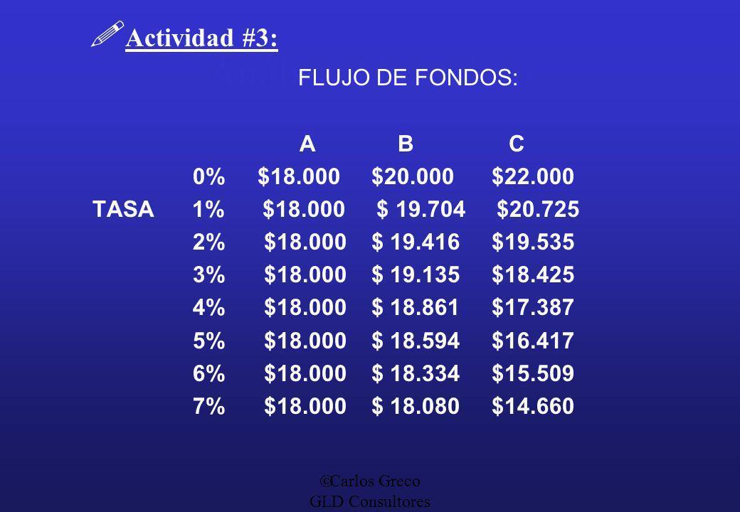 Análisis Financiero Actividad #3: FLUJO DE FONDOS: A B C