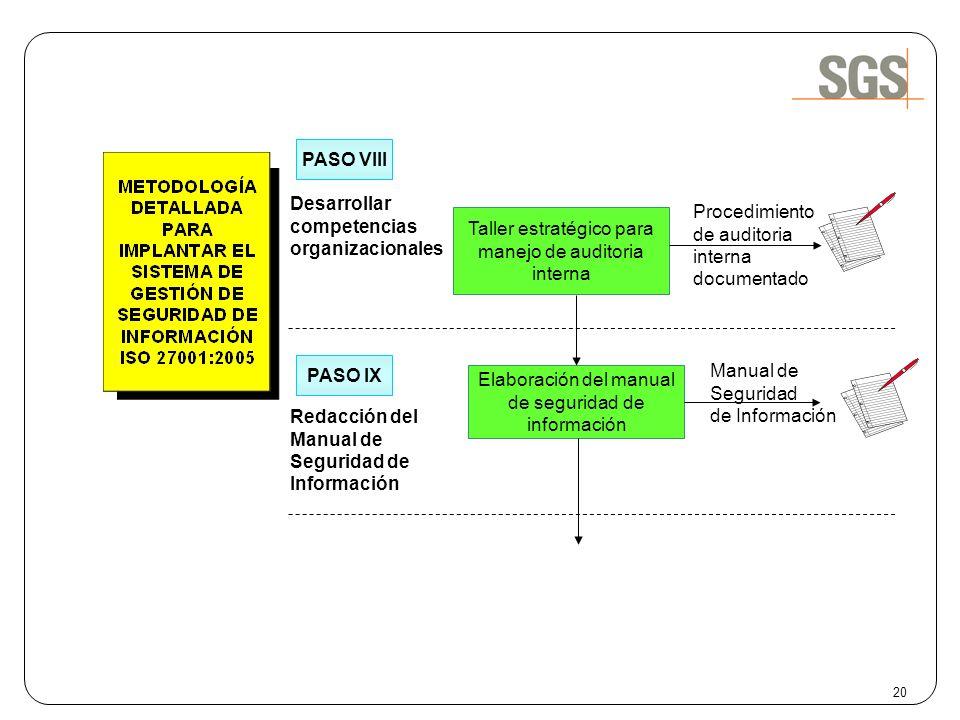 Desarrollar competencias organizacionales Procedimiento de auditoria