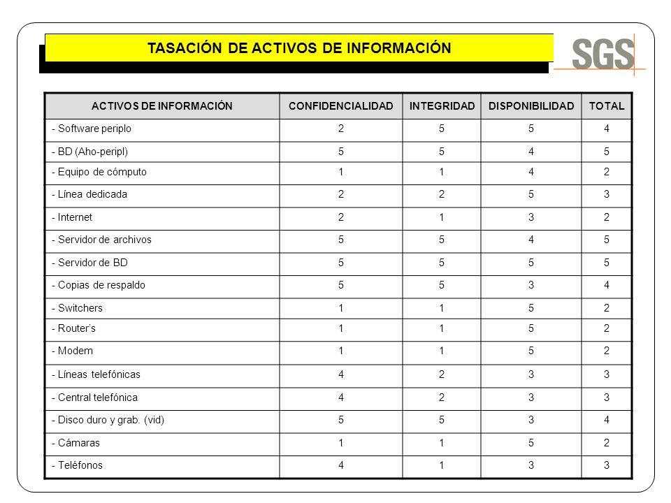 TASACIÓN DE ACTIVOS DE INFORMACIÓN ACTIVOS DE INFORMACIÓN