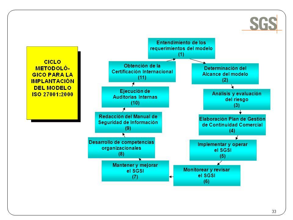requerimientos del modelo (1)