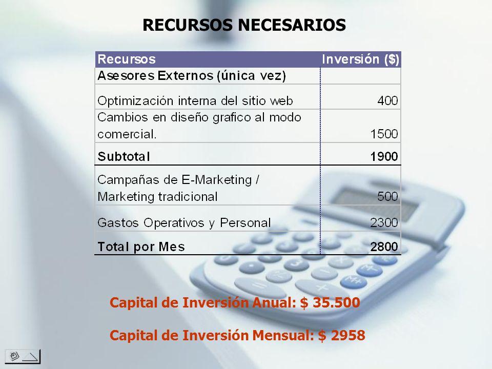 RECURSOS NECESARIOS Capital de Inversión Anual: $ 35.500