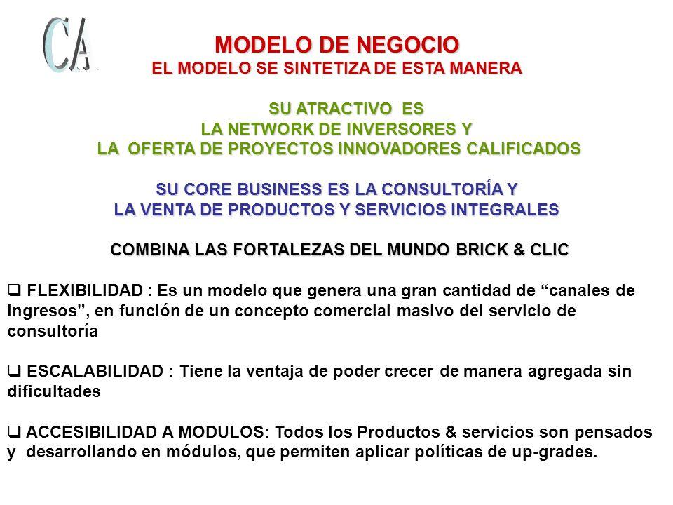 MODELO DE NEGOCIO EL MODELO SE SINTETIZA DE ESTA MANERA