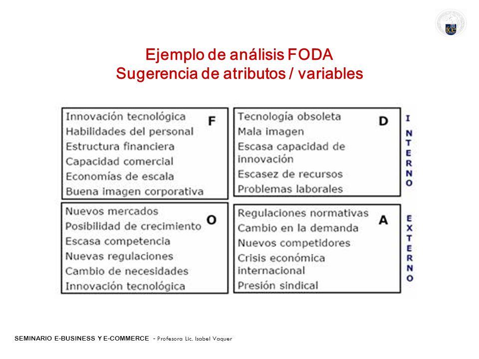 Ejemplo de análisis FODA Sugerencia de atributos / variables