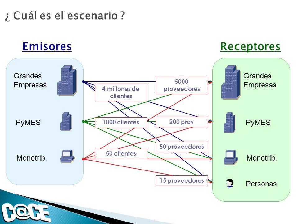 Emisores Receptores ¿ Cuál es el escenario Grandes Empresas PyMES