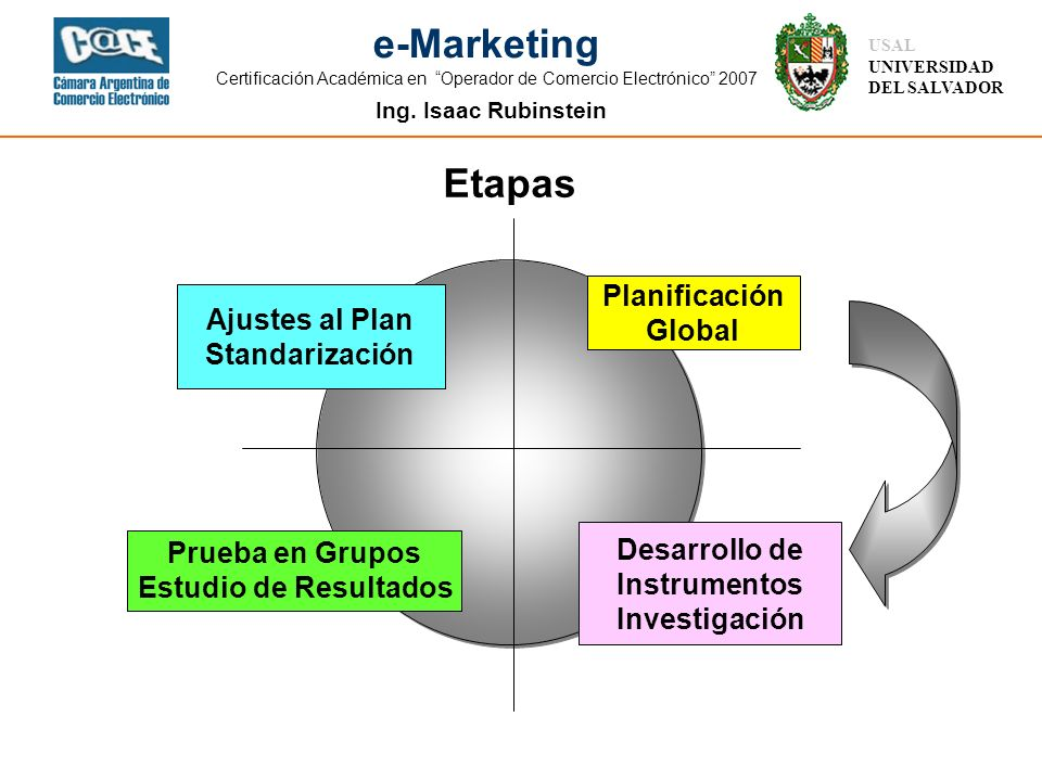 Etapas Planificación Ajustes al Plan Global Standarización
