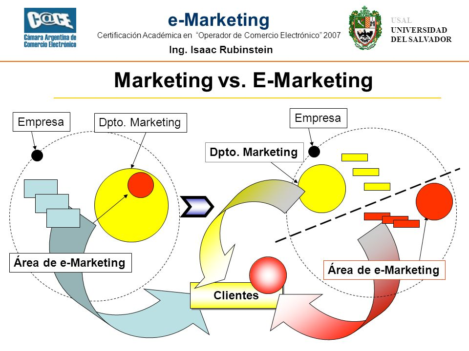 Marketing vs. E-Marketing