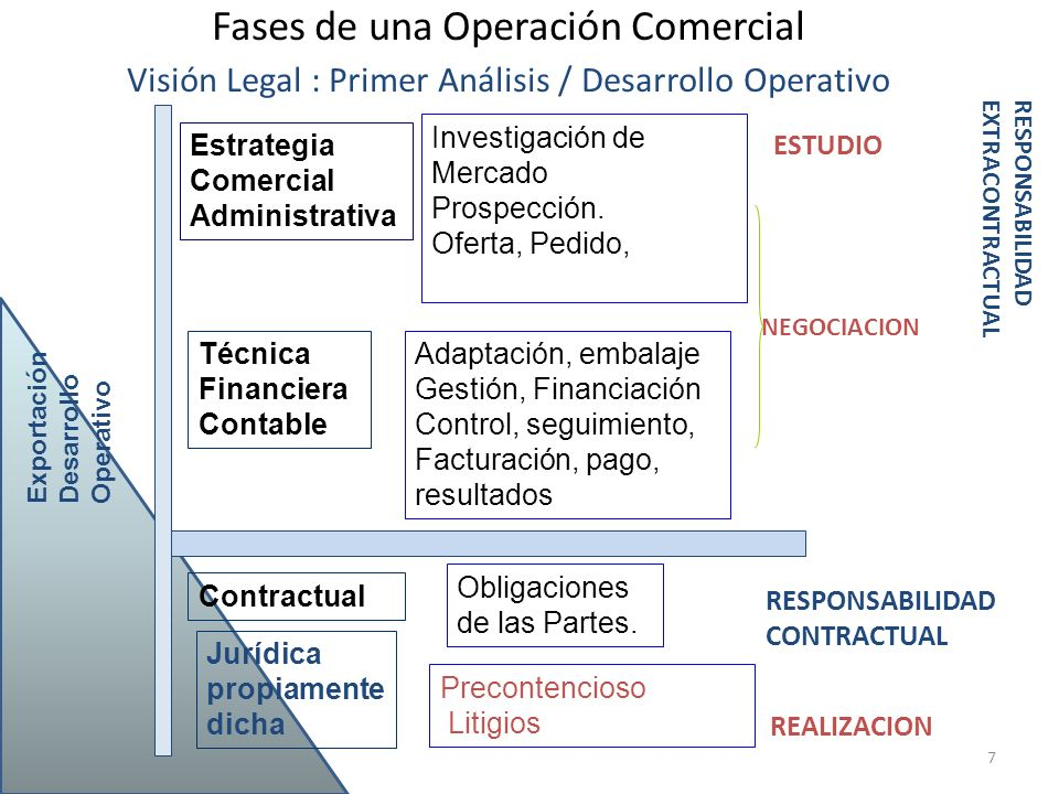 Fases de una Operación Comercial Visión Legal : Primer Análisis / Desarrollo Operativo