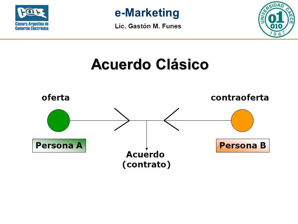 Acuerdo Clásico oferta contraoferta Persona A Persona B Acuerdo