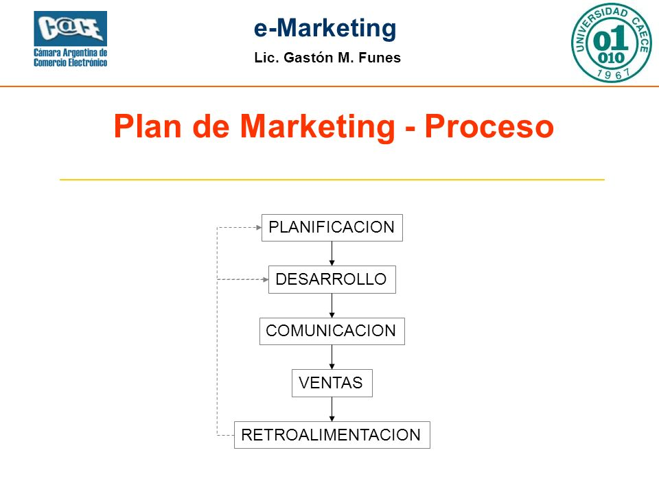 Plan de Marketing - Proceso