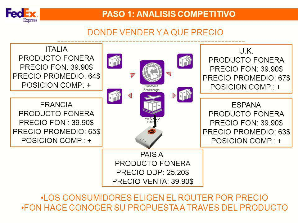 PASO 1: ANALISIS COMPETITIVO