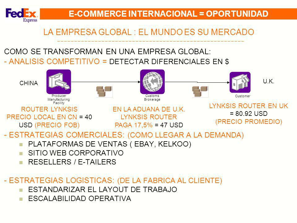 E-COMMERCE INTERNACIONAL = OPORTUNIDAD
