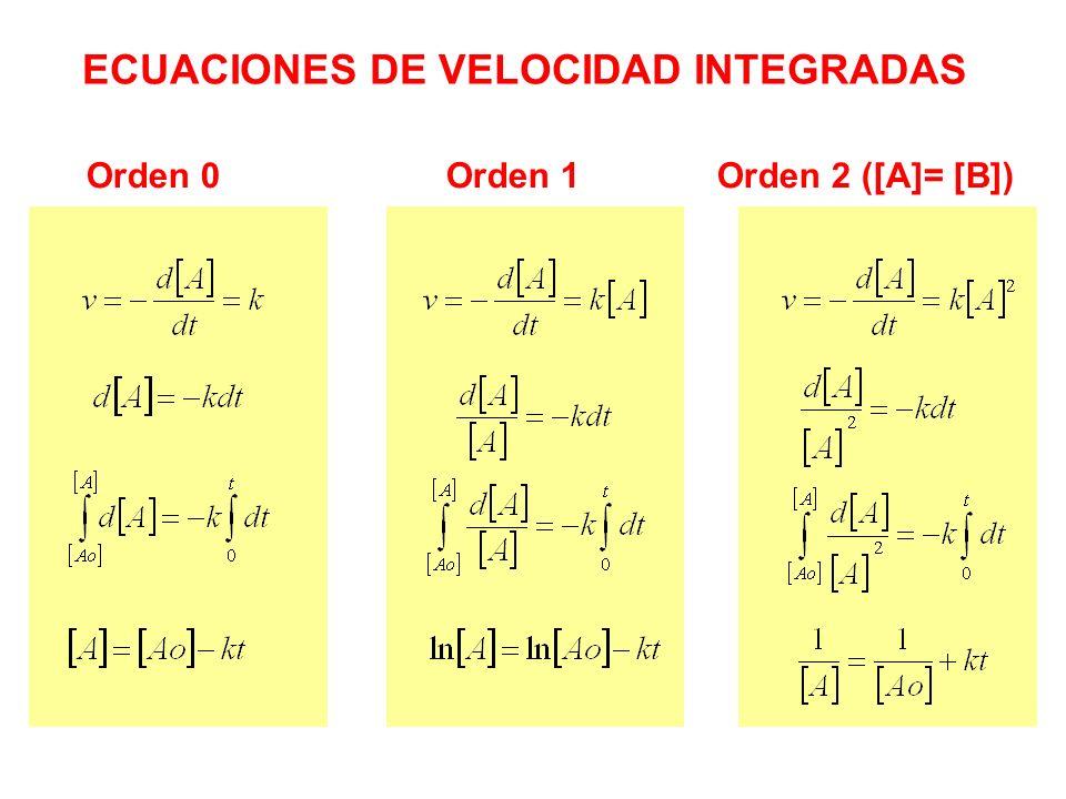 ECUACIONES DE VELOCIDAD INTEGRADAS