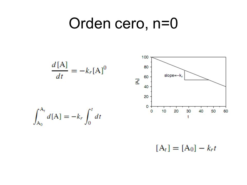 Orden cero, n=0