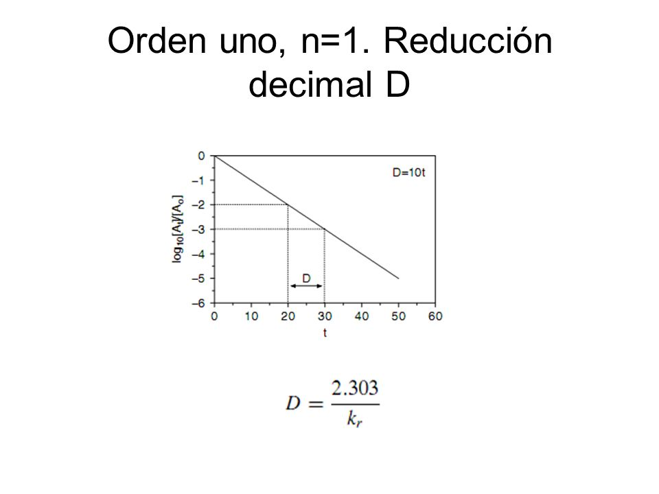 Orden uno, n=1. Reducción decimal D