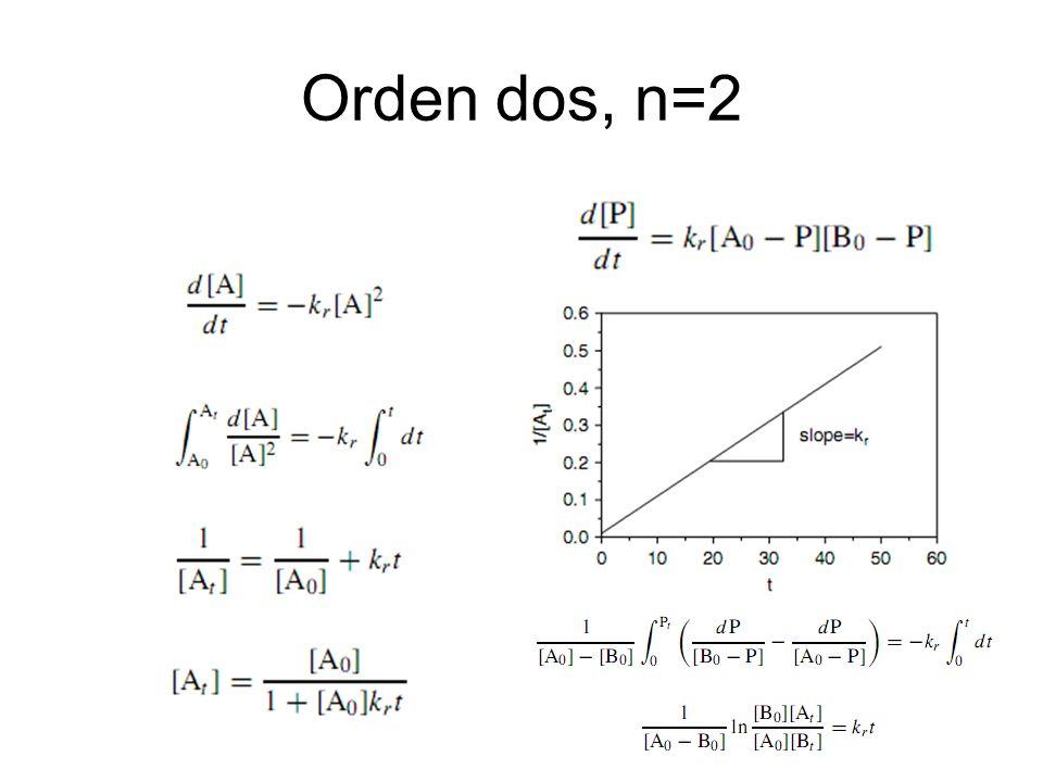Orden dos, n=2