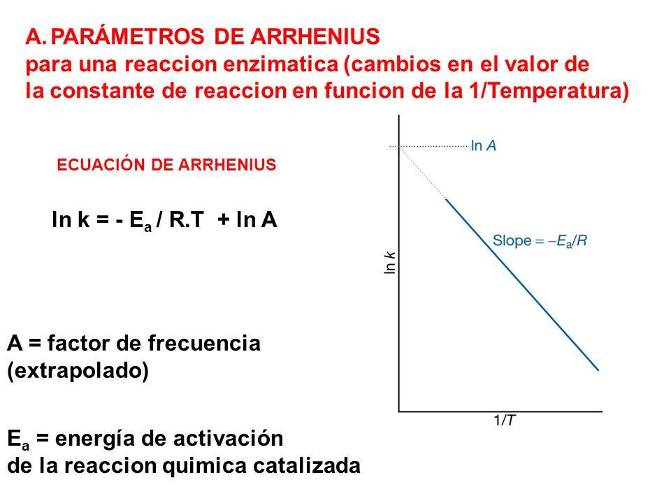 PARÁMETROS DE ARRHENIUS