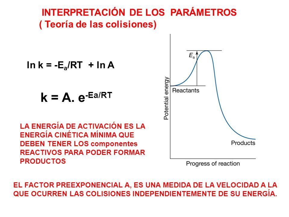 k = A. e-Ea/RT INTERPRETACIÓN DE LOS PARÁMETROS