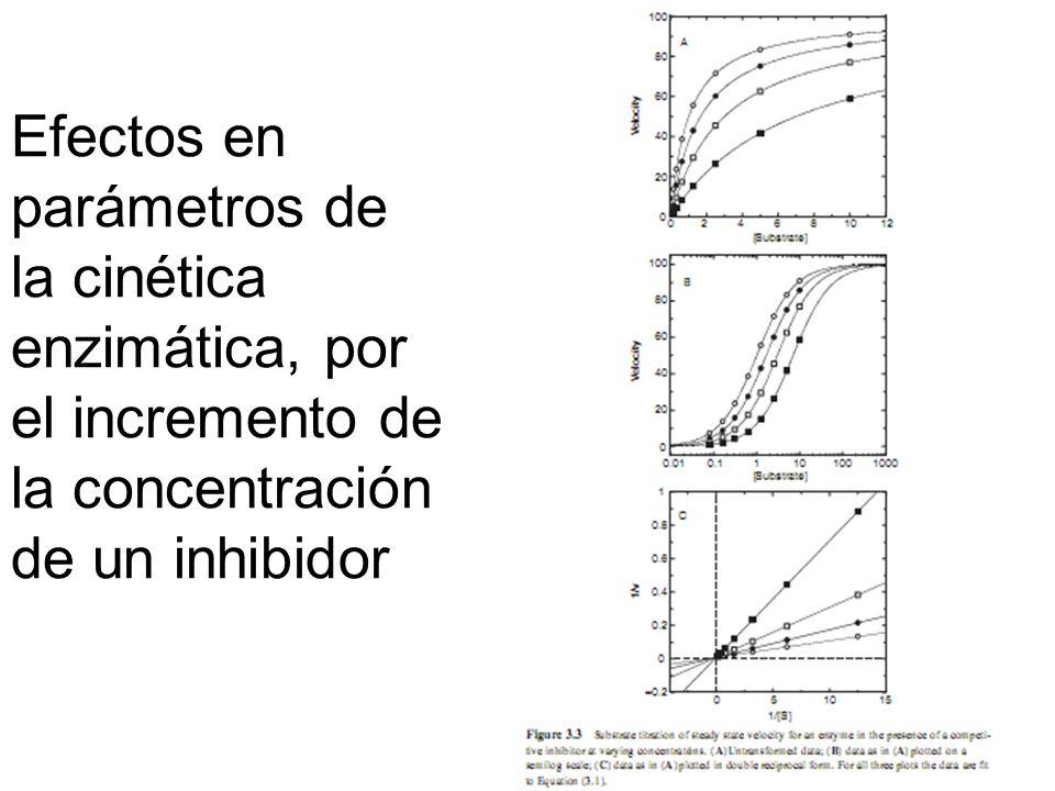 Efectos en parámetros de la cinética enzimática, por el incremento de la concentración de un inhibidor