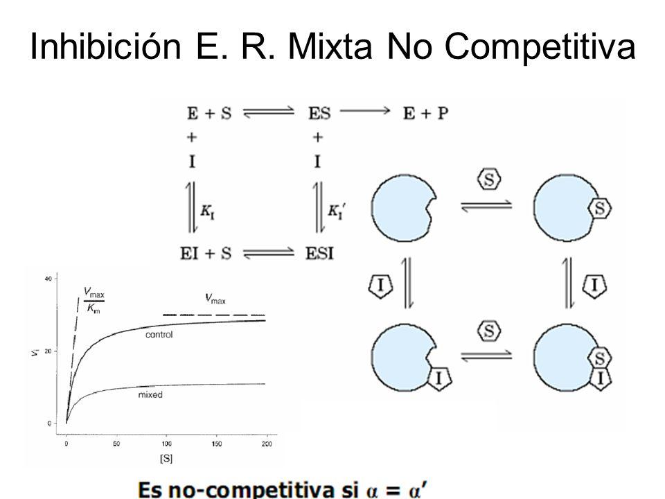 Inhibición E. R. Mixta No Competitiva