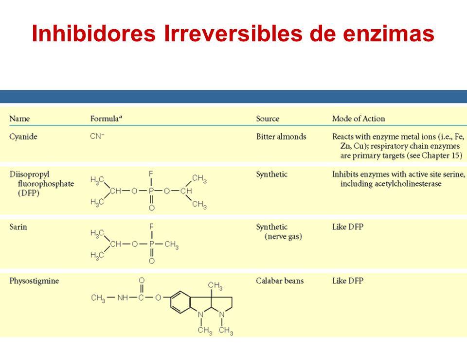 Inhibidores Irreversibles de enzimas