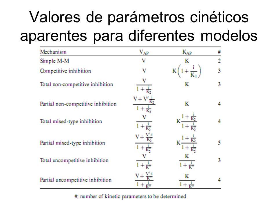 Valores de parámetros cinéticos aparentes para diferentes modelos